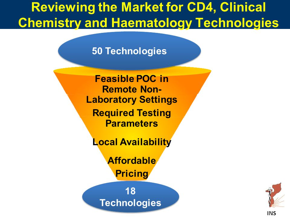 Reviewing the Market for CD4, Clinical Chemistry and Haematology Technologies 18 Technologies Feasible POC in Remote Non- Laboratory Settings Required Testing Parameters Local Availability Affordable Pricing 50 Technologies INS