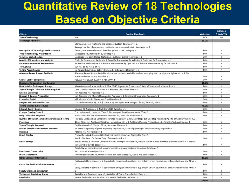 Quantitative Review of 18 Technologies Based on Objective Criteria