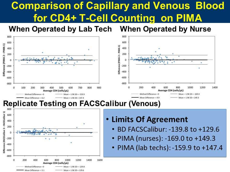 Comparison of Capillary and Venous Blood for CD4+ T-Cell Counting on PIMA Limits Of Agreement BD FACSCalibur: -139.8 to +129.6 PIMA (nurses): -169.0 to +149.3 PIMA (lab techs): -159.9 to +147.4 Limits Of Agreement BD FACSCalibur: -139.8 to +129.6 PIMA (nurses): -169.0 to +149.3 PIMA (lab techs): -159.9 to +147.4 Replicate Testing on FACSCalibur (Venous) When Operated by Lab TechWhen Operated by Nurse