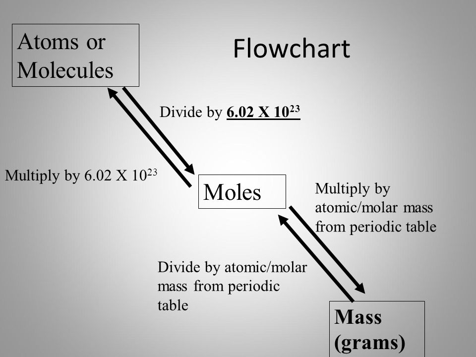 Flowchart Atoms or Molecules Moles Mass (grams) Divide by 6.02 X 10 23 Multiply by 6.02 X 10 23 Multiply by atomic/molar mass from periodic table Divi