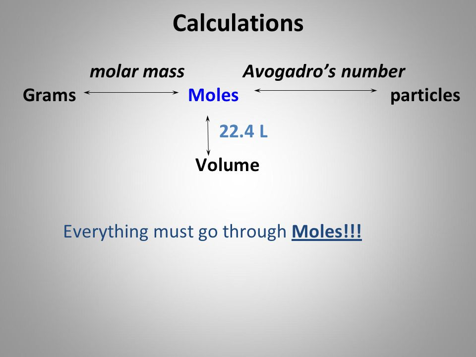 Calculations molar mass Avogadro's number Grams Moles particles 22.4 L Volume Everything must go through Moles!!!