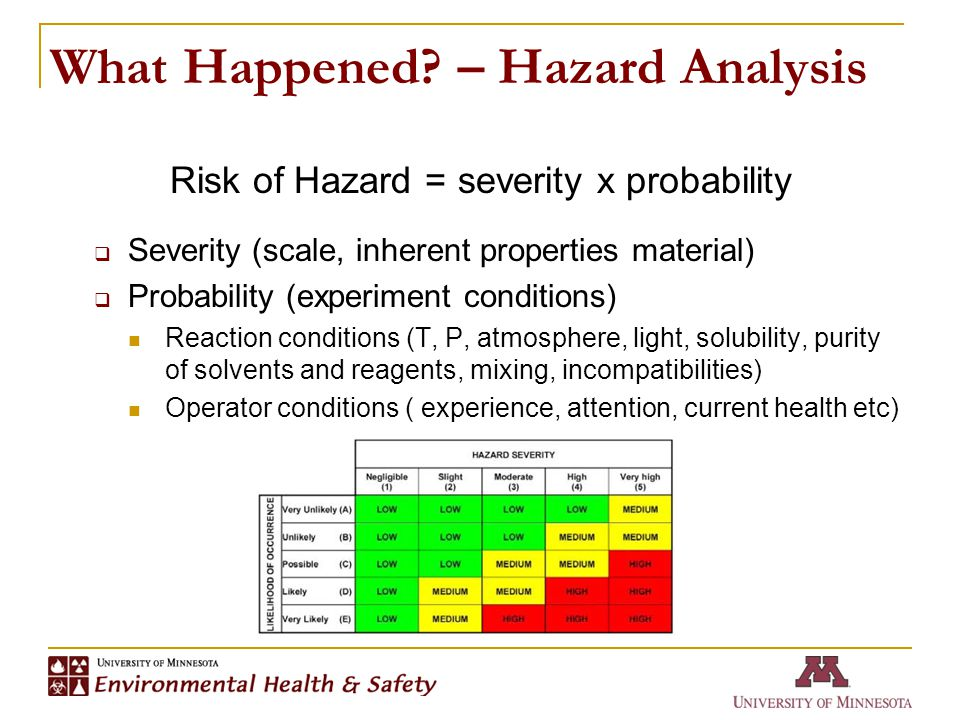What Happened? – Hazard Analysis Risk of Hazard = severity x probability  Severity (scale, inherent properties material)  Probability (experiment co