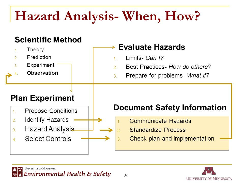 Hazard Analysis- When, How. Scientific Method 1. Theory 2.