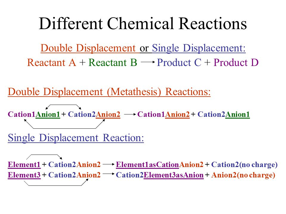Different Chemical Reactions Double Displacement or Single Displacement: Reactant A + Reactant B Product C + Product D Double Displacement (Metathesis