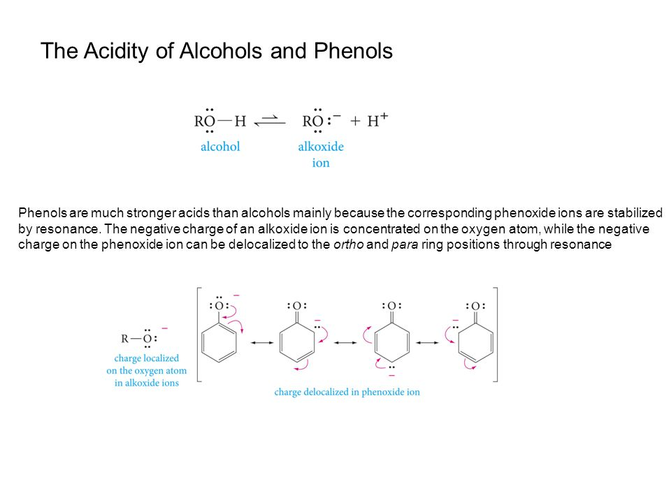 The Acidity of Alcohols and Phenols Phenols are much stronger acids than alcohols mainly because the corresponding phenoxide ions are stabilized by resonance.