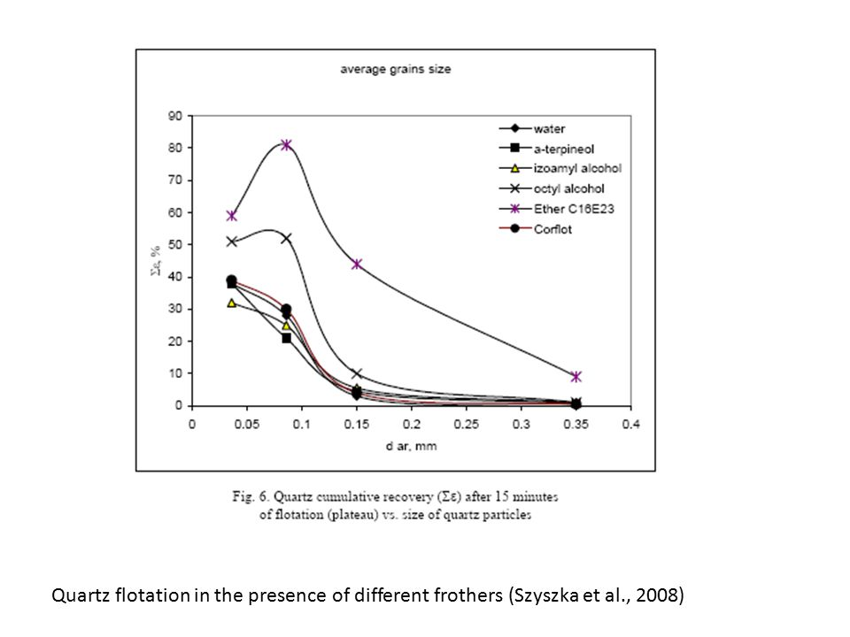 Quartz flotation in the presence of different frothers (Szyszka et al., 2008)