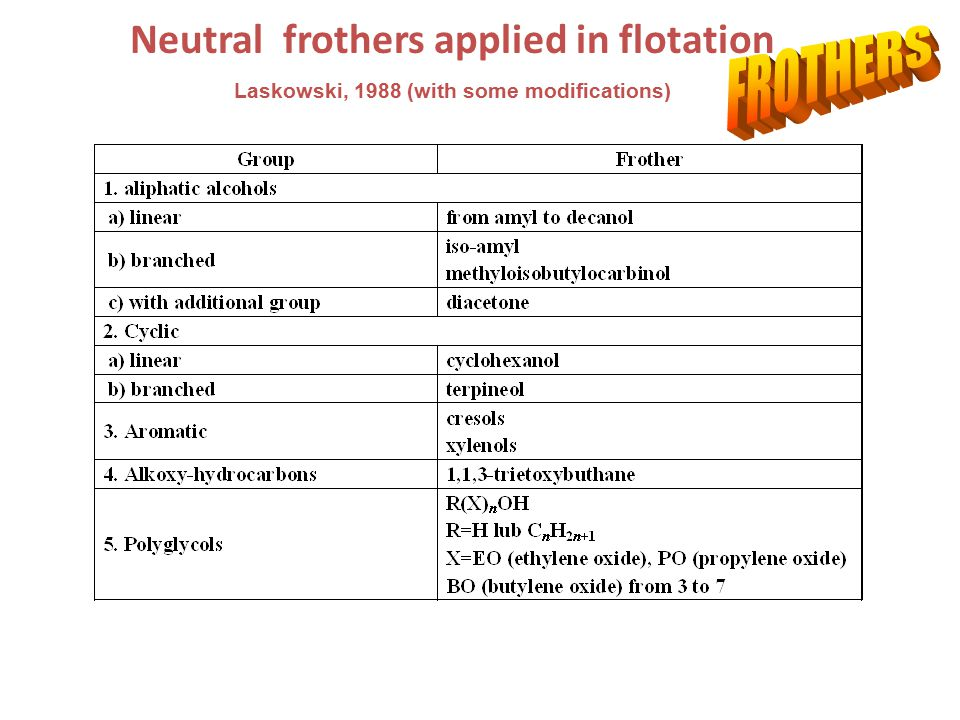 Other classifications of frothers Class Property of aqueous solution Liquid-gas interactions at flotation concentrations Froth/foam Surface active Form colloidal solutions (fatty acids amine, sulfonates, sulfates) Stronly reduce water surface tension Form two (foam) and three (froths) phase systems Form true solutions (alcoholes) Change aqueous surface tension Form two (foam) and three (froths) phase systems Surface inactive Organic compounds forming true solutions (ethyl acetal, ethyl diacetone) Do not change aqueous surface tension Form only three phase system (froth) Inorganic electrolyties Increase surface tension of water Form weak foams and strong froths with hydrophobic particles Frothers classification (Lekki and Laskowski, 1974)
