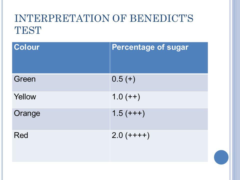 INTERPRETATION OF BENEDICT'S TEST ColourPercentage of sugar Green0.5 (+) Yellow1.0 (++) Orange1.5 (+++) Red2.0 (++++)