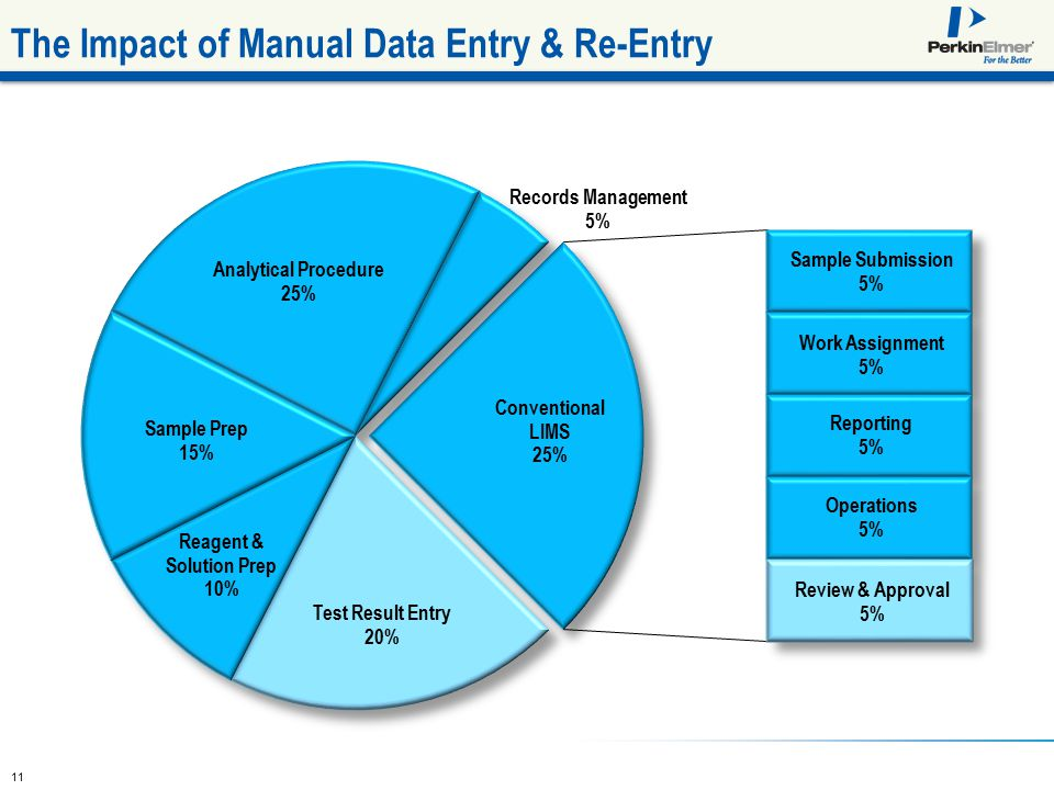 11 The Impact of Manual Data Entry & Re-Entry