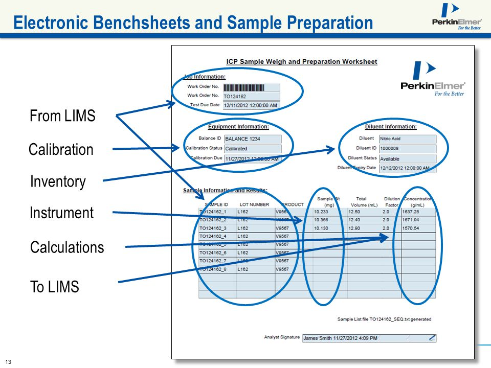 13 Electronic Benchsheets and Sample Preparation From LIMS Calibration Inventory To LIMS Calculations Instrument