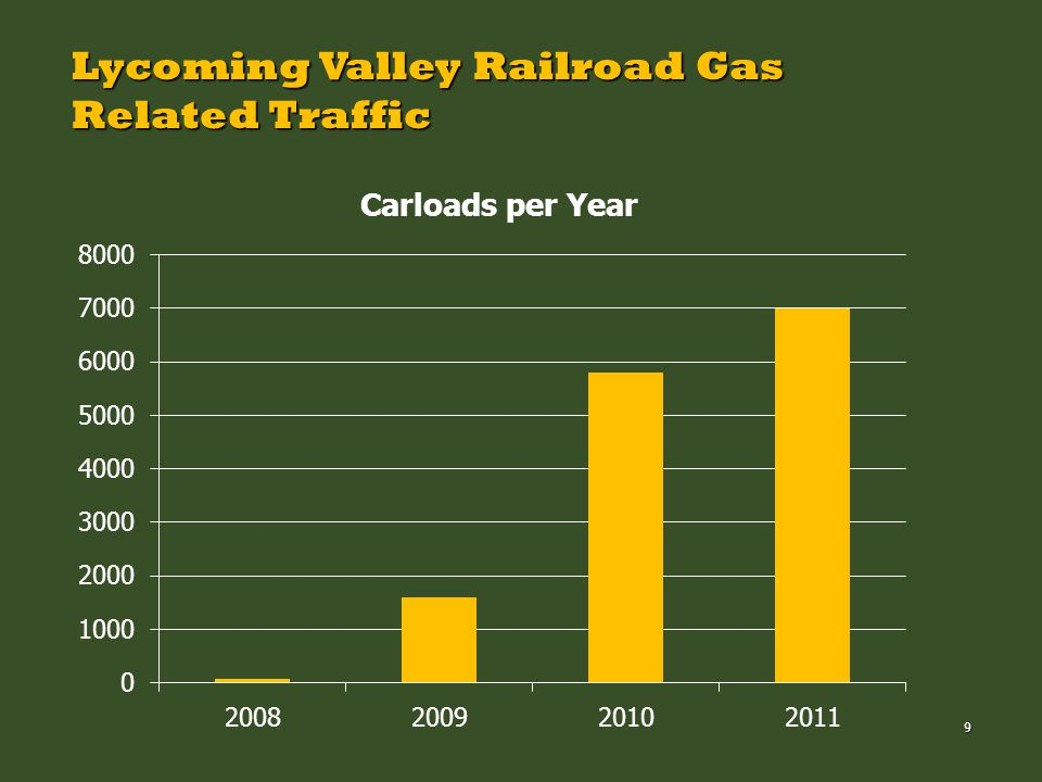 9 Lycoming Valley Railroad Gas Related Traffic