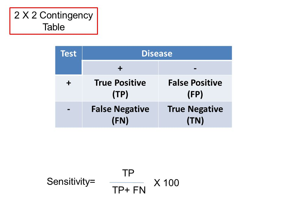 TestDisease +- +True Positive (TP) False Positive (FP) -False Negative (FN) True Negative (TN) Sensitivity= TP TP+ FN 2 X 2 Contingency Table X 100