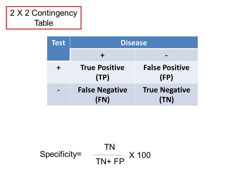 TestDisease +- +True Positive (TP) False Positive (FP) -False Negative (FN) True Negative (TN) Specificity= TN TN+ FP 2 X 2 Contingency Table X 100