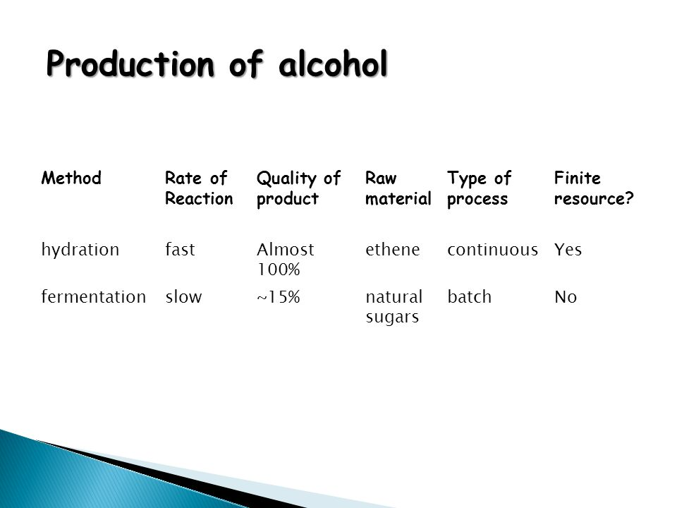 Production of alcohol MethodRate of Reaction Quality of product Raw material Type of process Finite resource? hydrationfastAlmost 100% ethenecontinuou