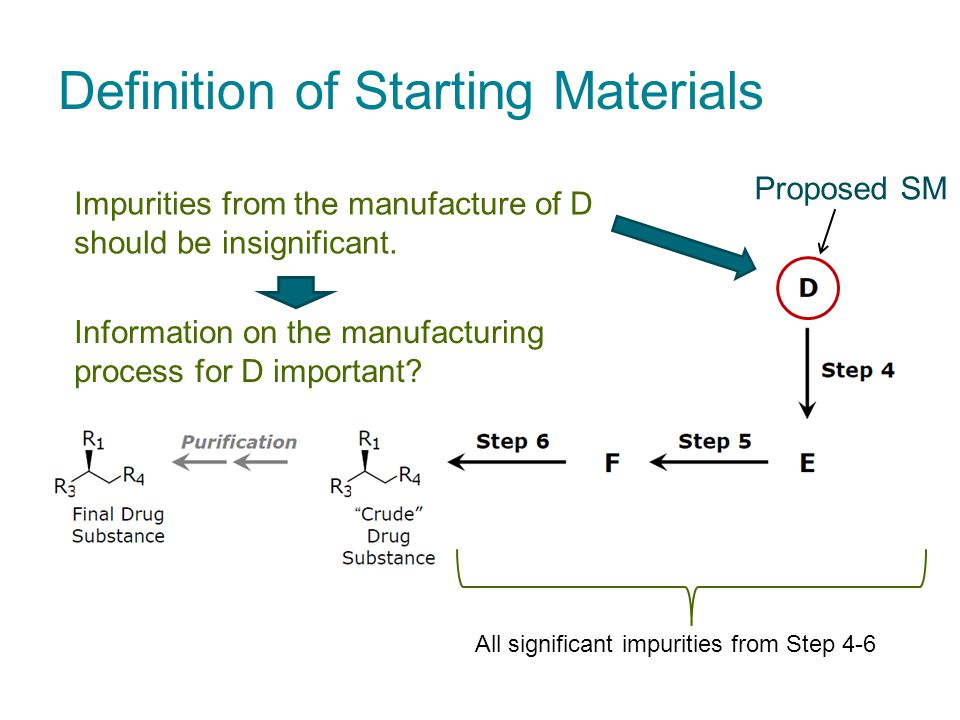 Definition of Starting Materials Proposed SM Impurities from the manufacture of D should be insignificant.