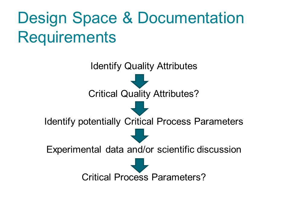 Design Space & Documentation Requirements Identify Quality Attributes Critical Quality Attributes? Identify potentially Critical Process Parameters Ex