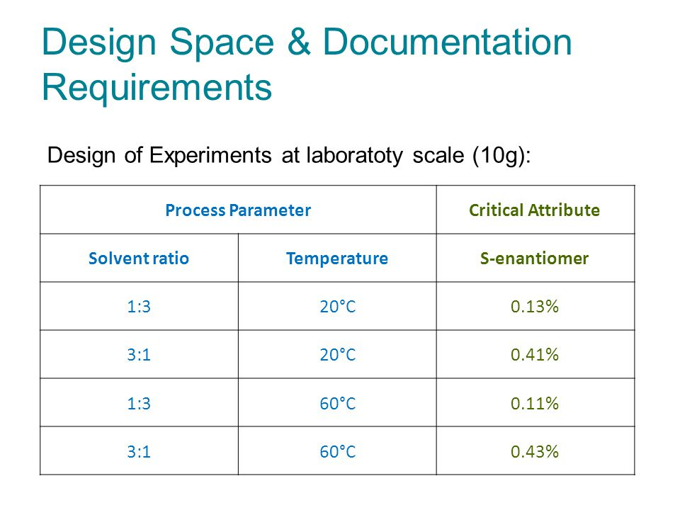 Design Space & Documentation Requirements Process ParameterCritical Attribute Solvent ratioTemperatureS-enantiomer 1:320°C0.13% 3:120°C0.41% 1:360°C0.