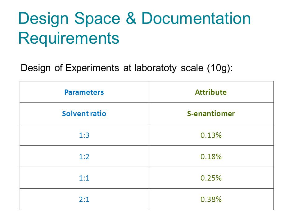 Design Space & Documentation Requirements ParametersAttribute Solvent ratioS-enantiomer 1:30.13% 1:20.18% 1:10.25% 2:10.38% Design of Experiments at laboratoty scale (10g):