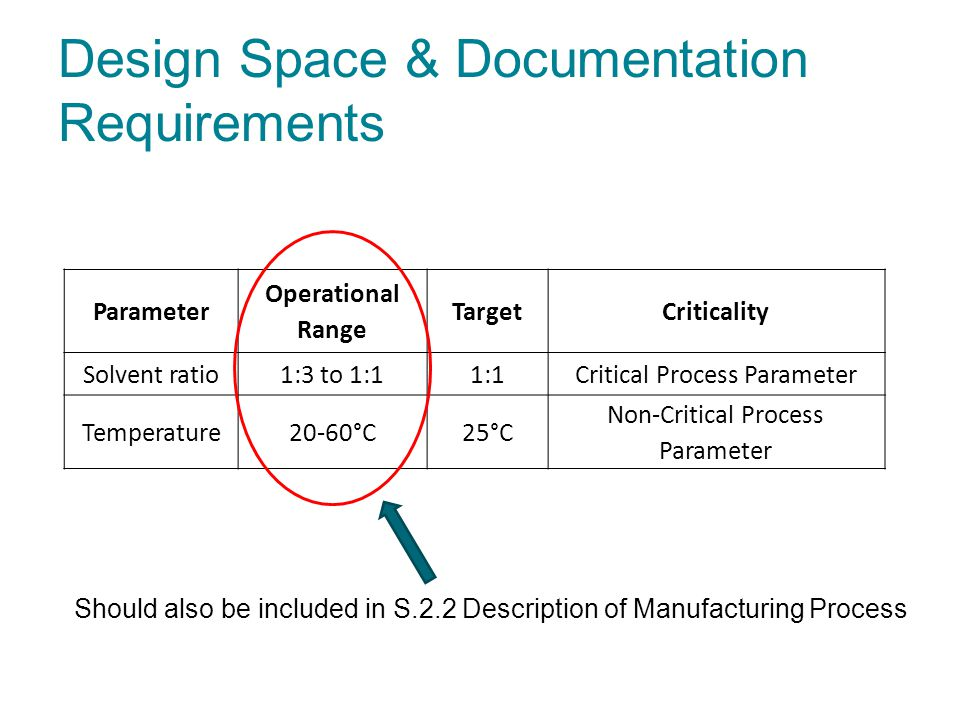 Design Space & Documentation Requirements Parameter Operational Range TargetCriticality Solvent ratio1:3 to 1:11:1Critical Process Parameter Temperatu
