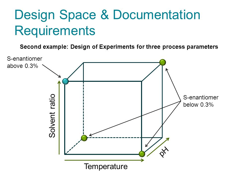 Design Space & Documentation Requirements Temperature Solvent ratio pH Second example: Design of Experiments for three process parameters S-enantiomer