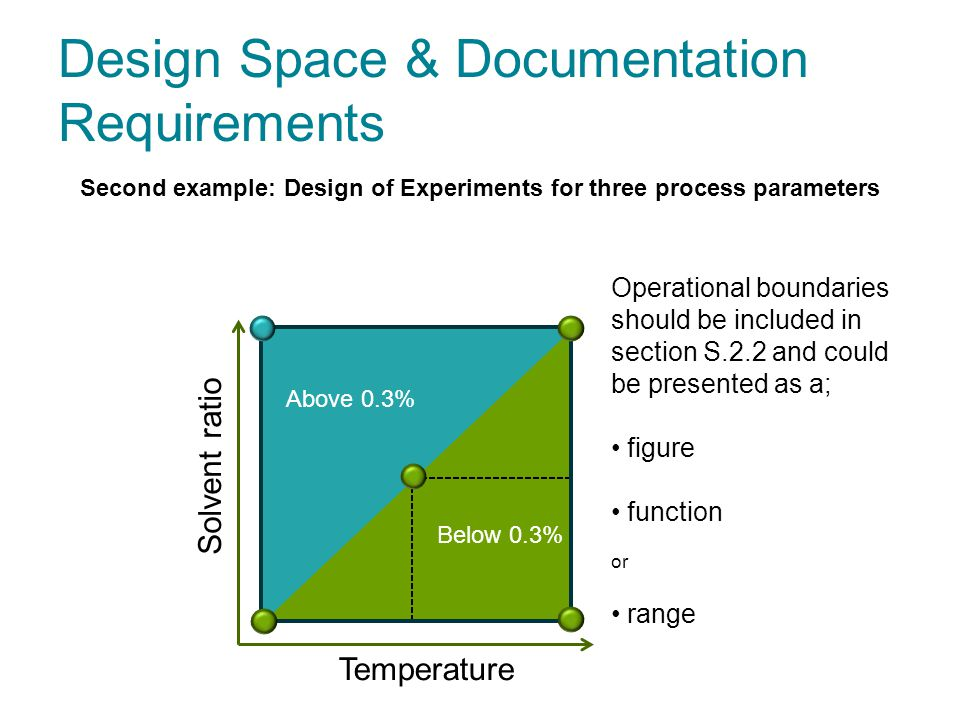 Design Space & Documentation Requirements Temperature Solvent ratio Second example: Design of Experiments for three process parameters Below 0.3% Above 0.3% Operational boundaries should be included in section S.2.2 and could be presented as a; figure function or range