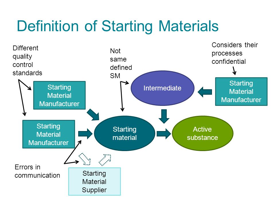 Definition of Starting Materials Starting Material Manufacturer Starting material Active substance Starting Material Supplier Starting Material Manufa