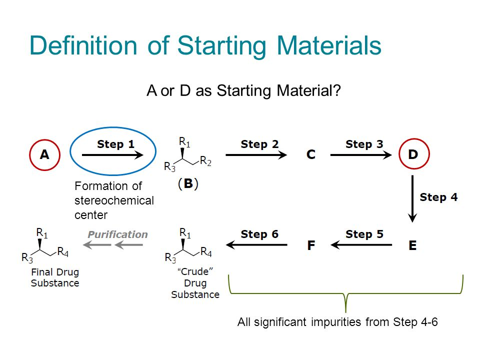 Definition of Starting Materials Formation of stereochemical center All significant impurities from Step 4-6 A or D as Starting Material