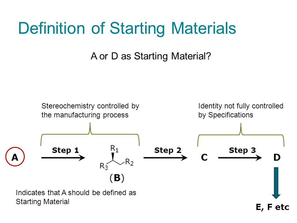 Definition of Starting Materials Indicates that A should be defined as Starting Material Stereochemistry controlled by the manufacturing process A or D as Starting Material.