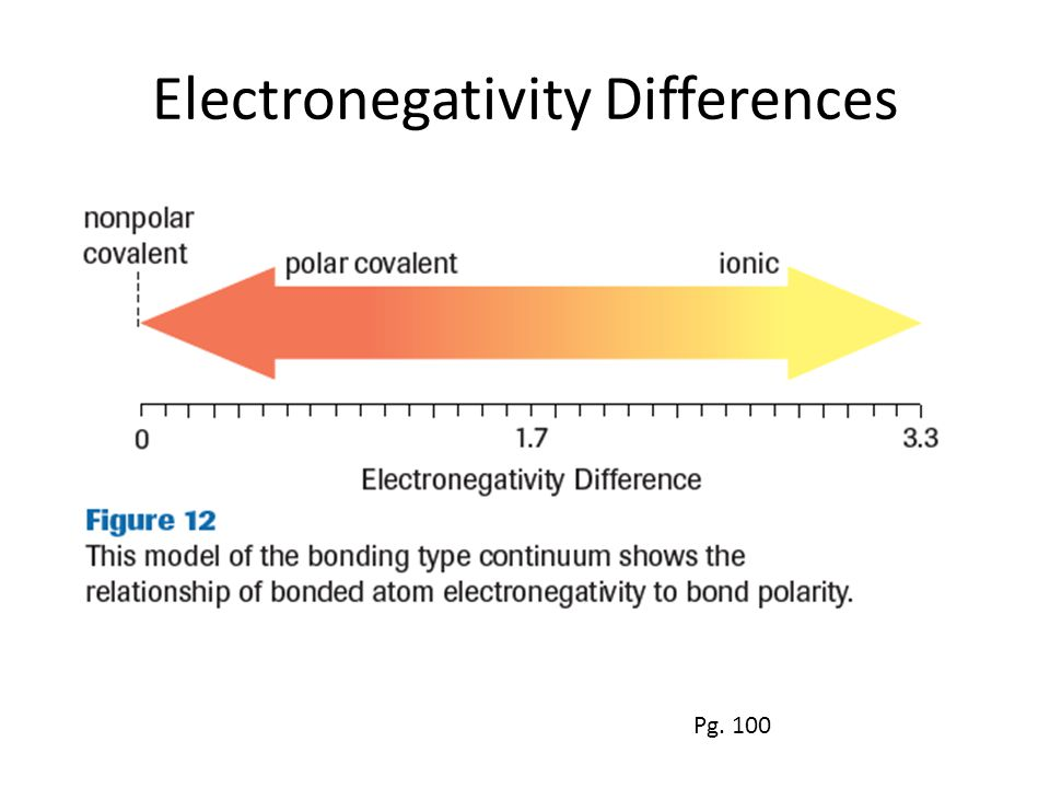 Electronegativity Differences Pg. 100