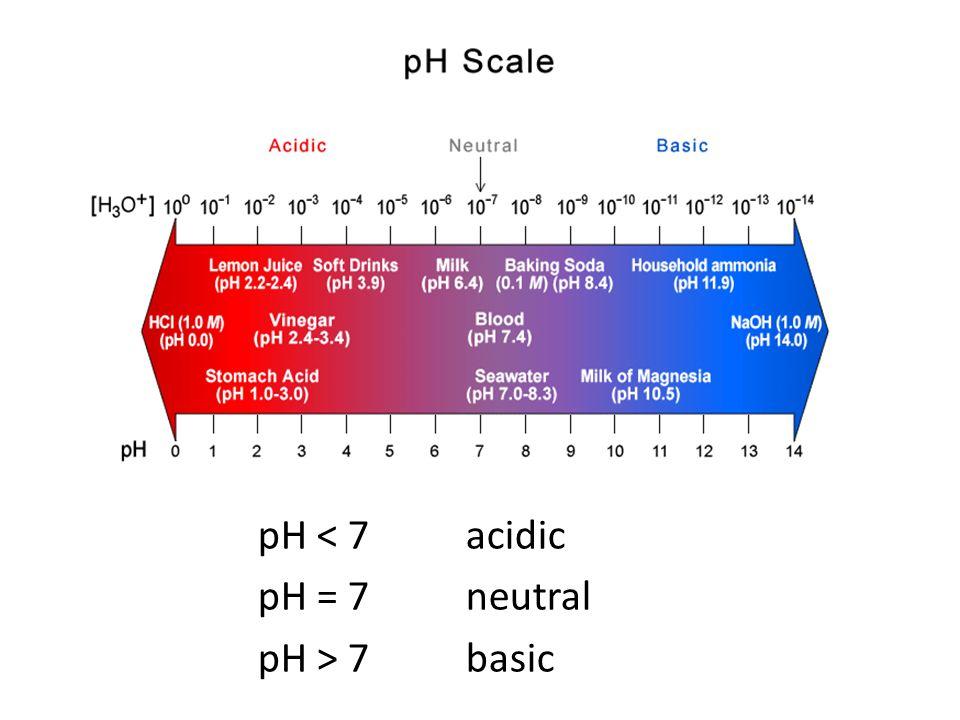 pH < 7 acidic pH = 7 neutral pH > 7 basic