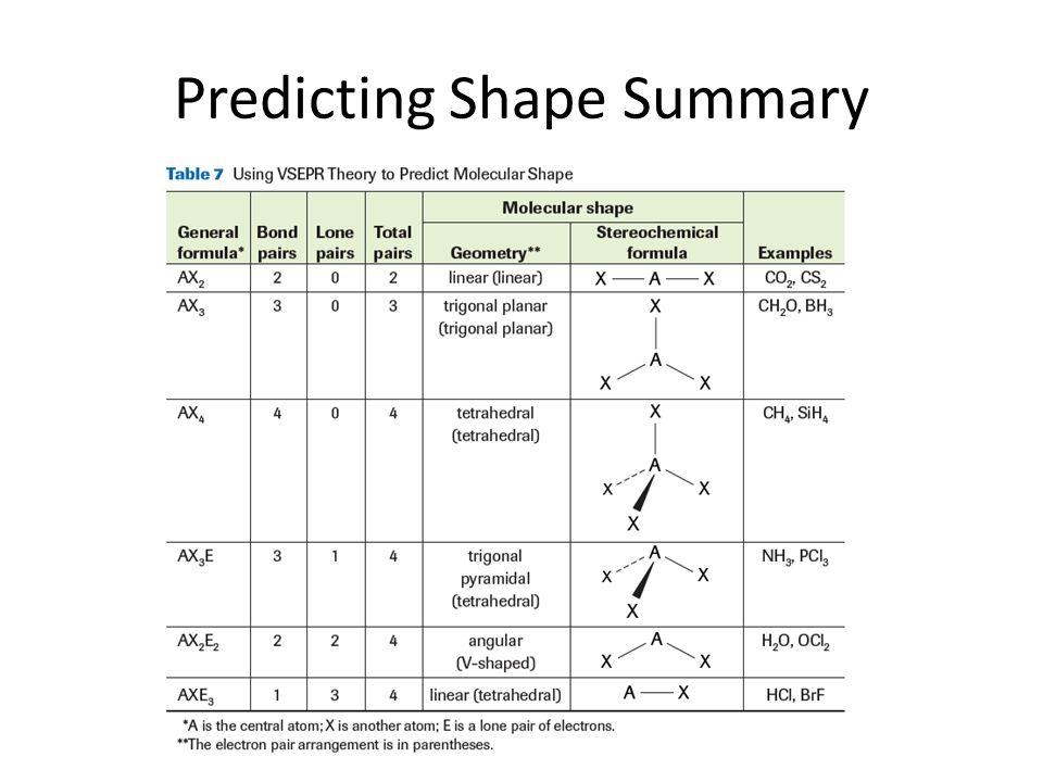 Predicting Shape Summary