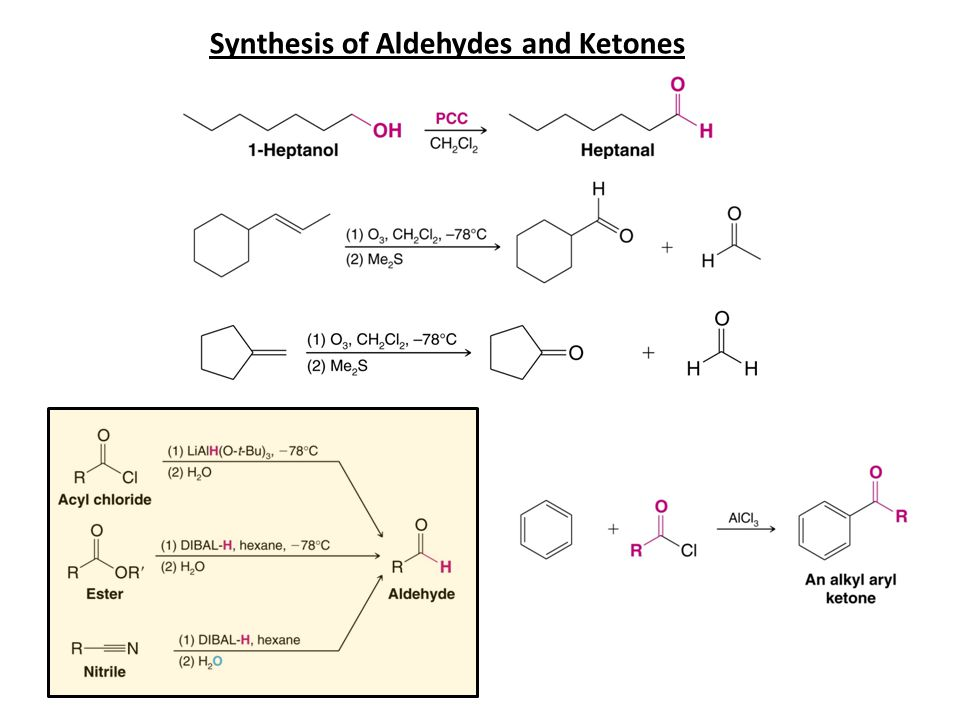 Useful method: Ketones can be synthesized from a nitrile and a Grignard reagent