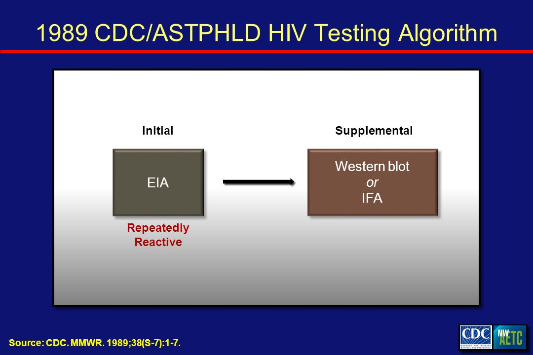 1989 CDC/ASTPHLD HIV Testing Algorithm InitialSupplemental EIA Western blot or IFA Repeatedly Reactive Source: CDC.