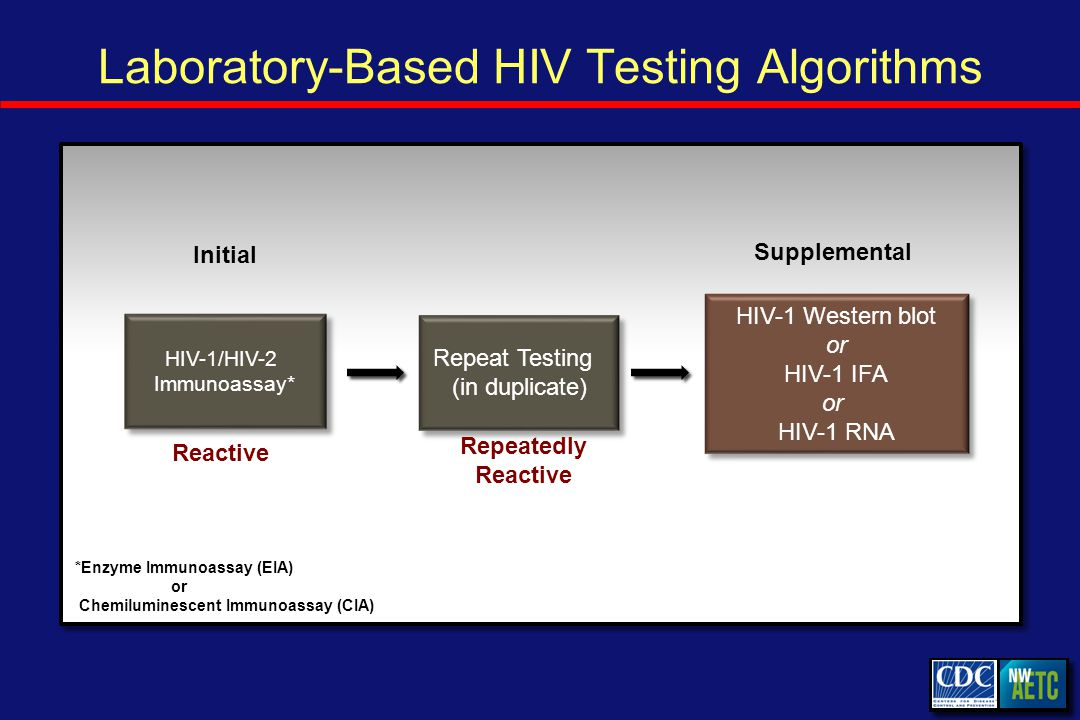 Laboratory-Based HIV Testing Algorithms Initial Reactive Repeat Testing (in duplicate) Repeatedly Reactive Supplemental HIV-1 Western blot or HIV-1 IFA or HIV-1 RNA HIV-1 Western blot or HIV-1 IFA or HIV-1 RNA HIV-1/HIV-2 Immunoassay* *Enzyme Immunoassay (EIA) or Chemiluminescent Immunoassay (CIA)