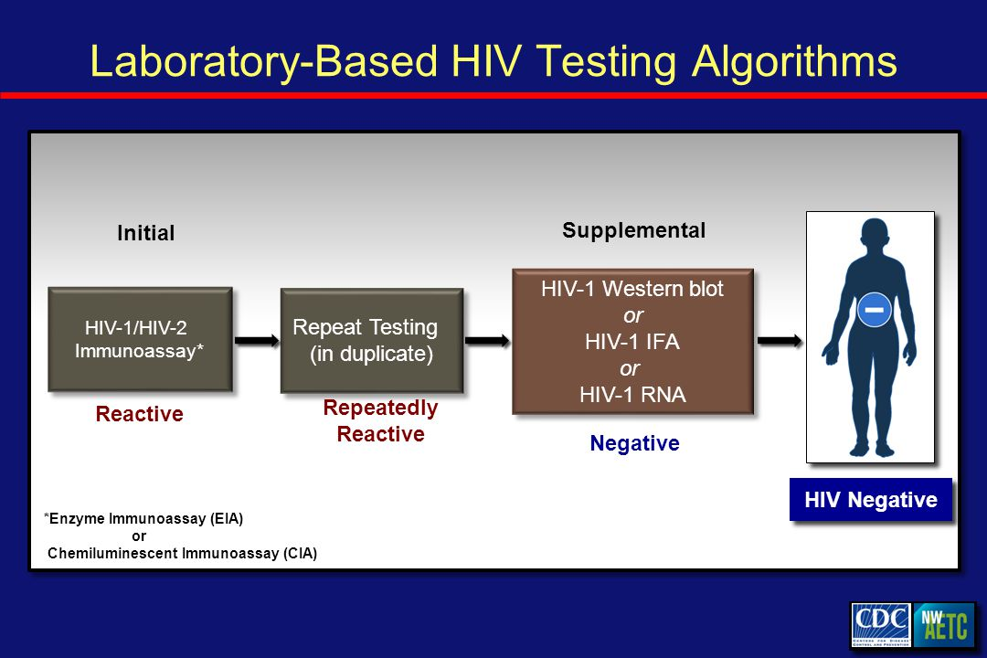 Laboratory-Based HIV Testing Algorithms Initial Reactive Repeat Testing (in duplicate) Repeatedly Reactive Supplemental HIV-1 Western blot or HIV-1 IFA or HIV-1 RNA HIV-1 Western blot or HIV-1 IFA or HIV-1 RNA HIV-1/HIV-2 Immunoassay* HIV Negative Negative *Enzyme Immunoassay (EIA) or Chemiluminescent Immunoassay (CIA)
