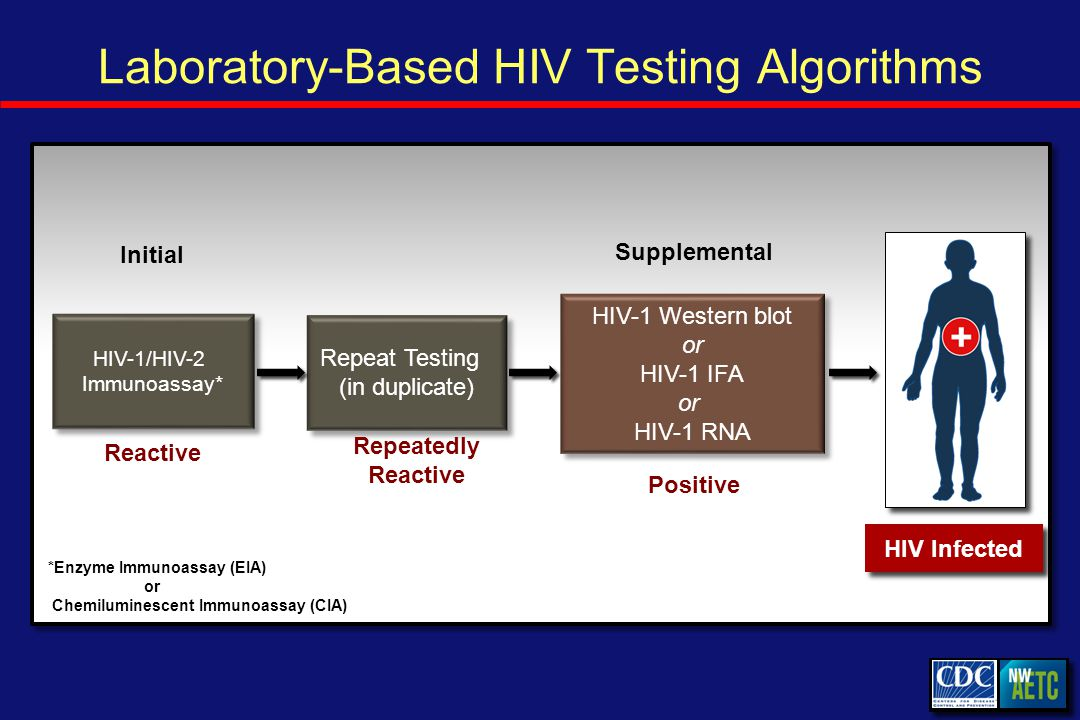 Laboratory-Based HIV Testing Algorithms Initial Reactive Repeat Testing (in duplicate) Repeatedly Reactive Supplemental HIV-1 Western blot or HIV-1 IFA or HIV-1 RNA HIV-1 Western blot or HIV-1 IFA or HIV-1 RNA HIV-1/HIV-2 Immunoassay* Positive HIV Infected *Enzyme Immunoassay (EIA) or Chemiluminescent Immunoassay (CIA)