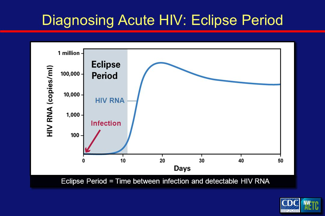 Diagnosing Acute HIV: Eclipse Period Eclipse Period = Time between infection and detectable HIV RNA Infection HIV RNA