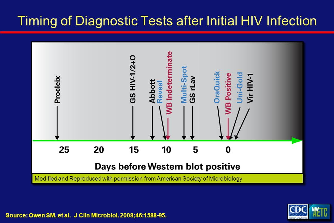 Timing of Diagnostic Tests after Initial HIV Infection Modified and Reproduced with permission from American Society of Microbiology Source: Owen SM, et al.