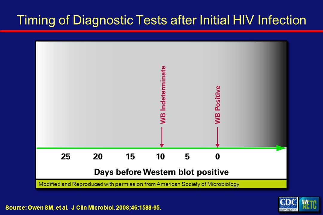 Timing of Diagnostic Tests after Initial HIV Infection Source: Owen SM, et al.