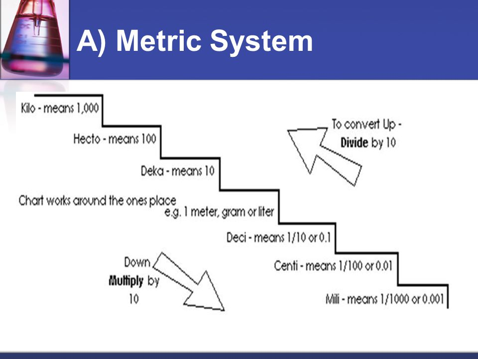 A) Metric System