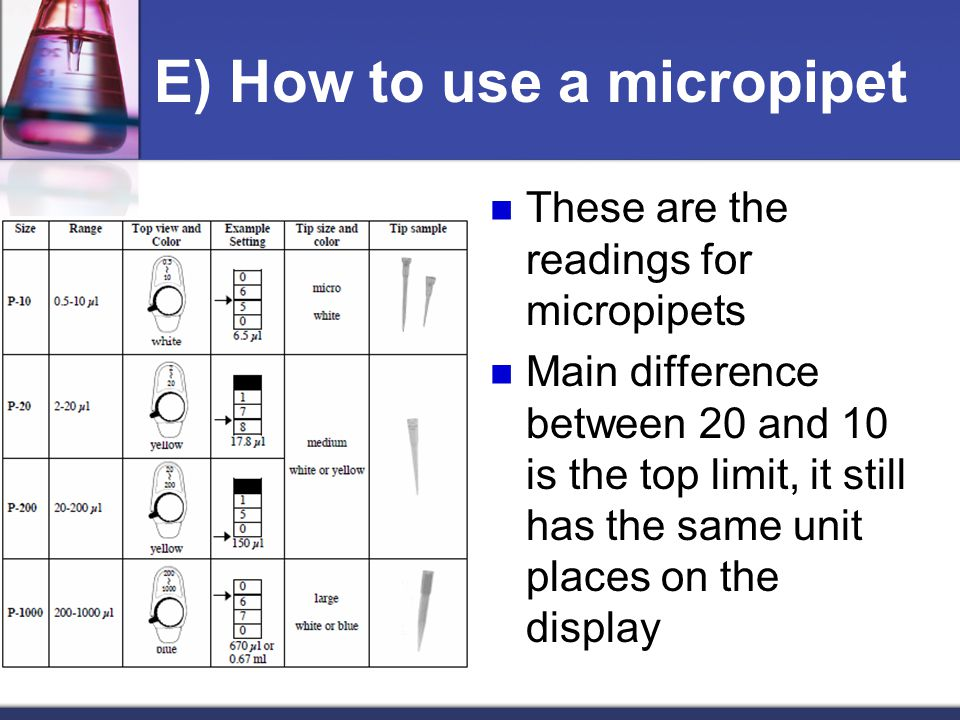 E) How to use a micropipet These are the readings for micropipets Main difference between 20 and 10 is the top limit, it still has the same unit places on the display