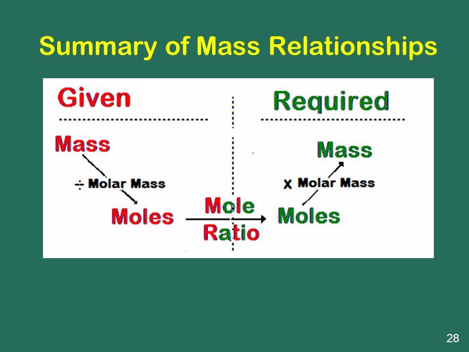 Summary of Mass Relationships 28