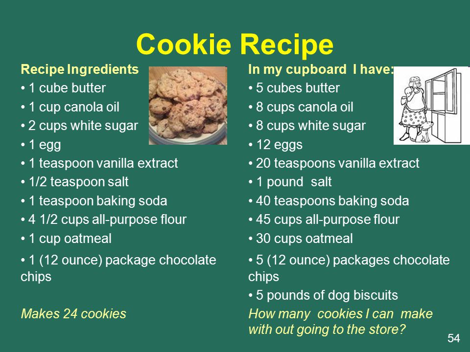 Cookie Recipe Recipe Ingredients 1 cube butter 1 cup canola oil 2 cups white sugar 1 egg 1 teaspoon vanilla extract 1/2 teaspoon salt 1 teaspoon baking soda 4 1/2 cups all-purpose flour 1 cup oatmeal 1 (12 ounce) package chocolate chips Makes 24 cookies In my cupboard I have: 5 cubes butter 8 cups canola oil 8 cups white sugar 12 eggs 20 teaspoons vanilla extract 1 pound salt 40 teaspoons baking soda 45 cups all-purpose flour 30 cups oatmeal 5 (12 ounce) packages chocolate chips 5 pounds of dog biscuits How many cookies I can make with out going to the store.