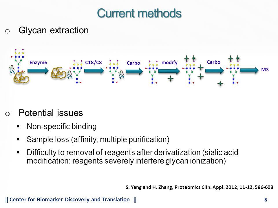19  Center for Biomarker Discovery and Translation  19 Mouse N-glycan profiling 65731 Mouse tissueMouse serum [S.