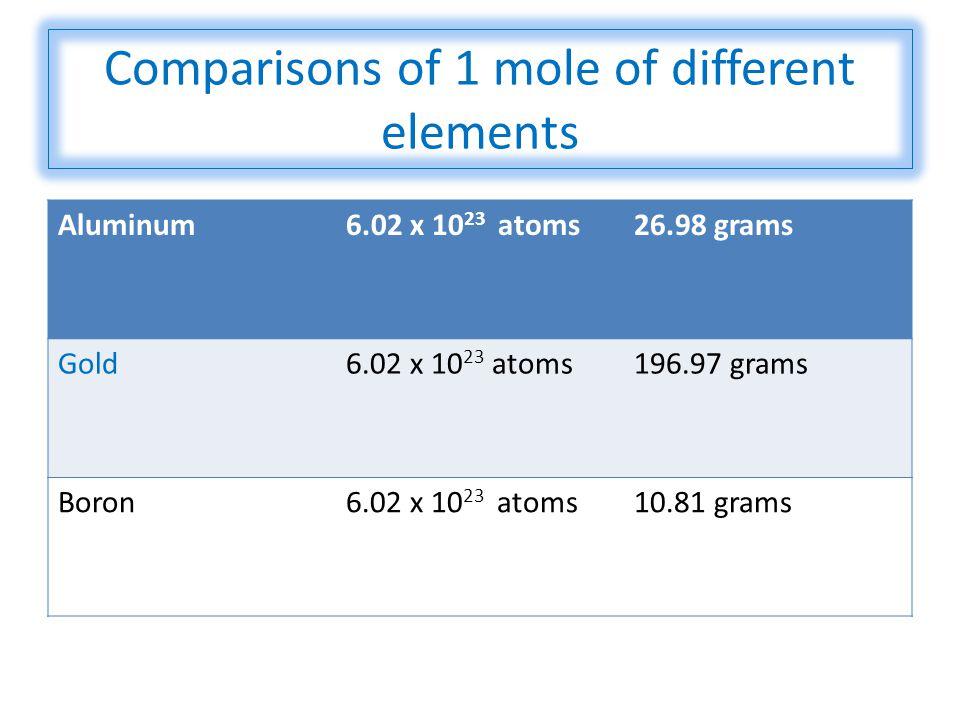 Comparisons of 1 mole of different elements Aluminum6.02 x 10 23 atoms26.98 grams Gold6.02 x 10 23 atoms196.97 grams Boron6.02 x 10 23 atoms10.81 gram