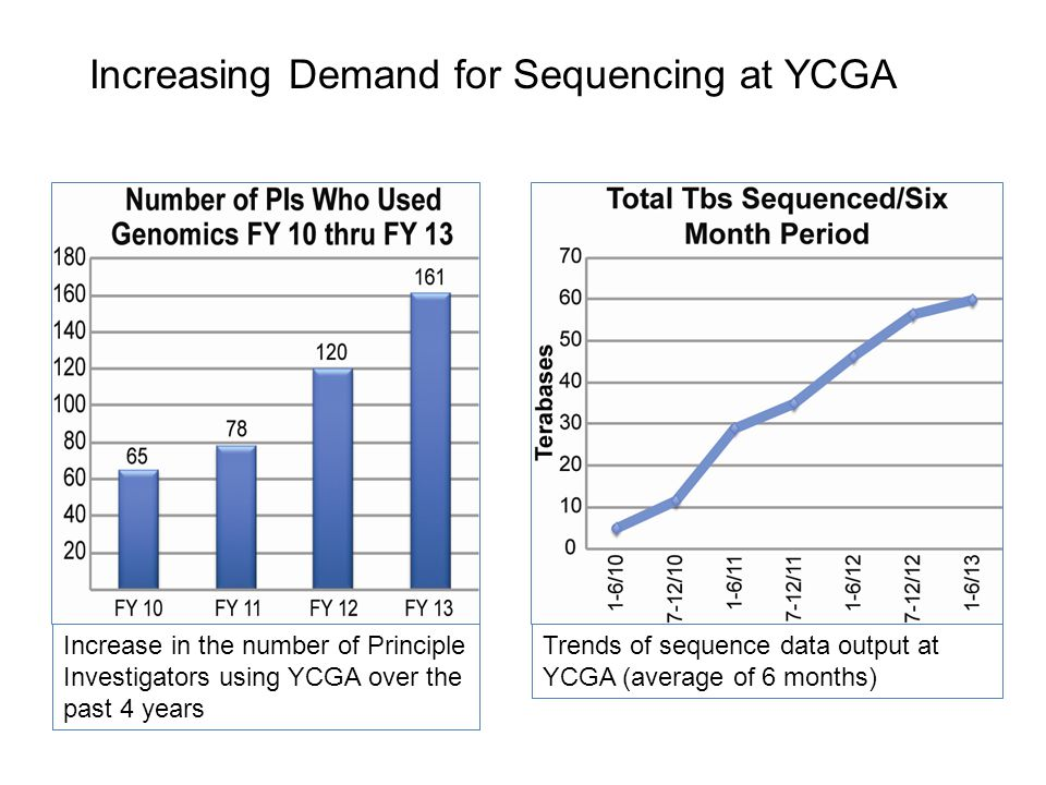 Increasing Demand for Sequencing at YCGA Trends of sequence data output at YCGA (average of 6 months) Increase in the number of Principle Investigator