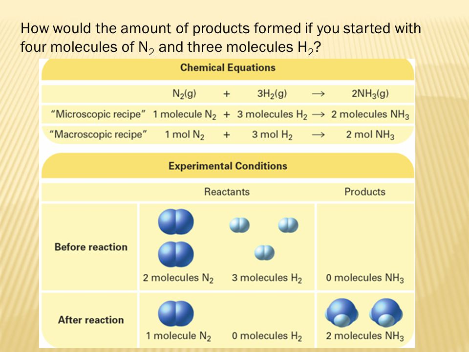 How would the amount of products formed if you started with four molecules of N 2 and three molecules H 2 ?