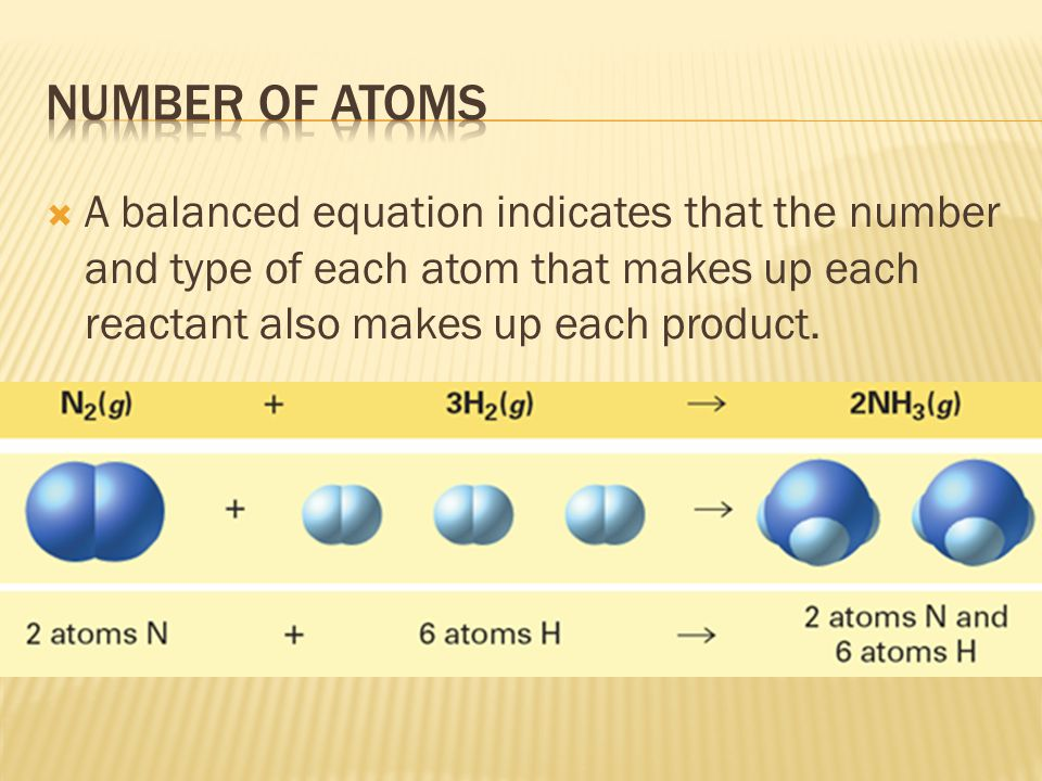  A balanced equation indicates that the number and type of each atom that makes up each reactant also makes up each product.
