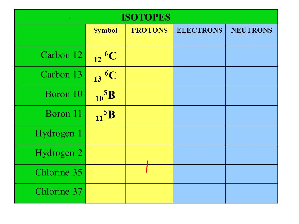 ISOTOPES SymbolPROTONSELECTRONSNEUTRONS Carbon 12 12 6 C Carbon 13 13 6 C Boron 10 10 5 B Boron 11 11 5 B Hydrogen 1 Hydrogen 2 Chlorine 35 Chlorine 3