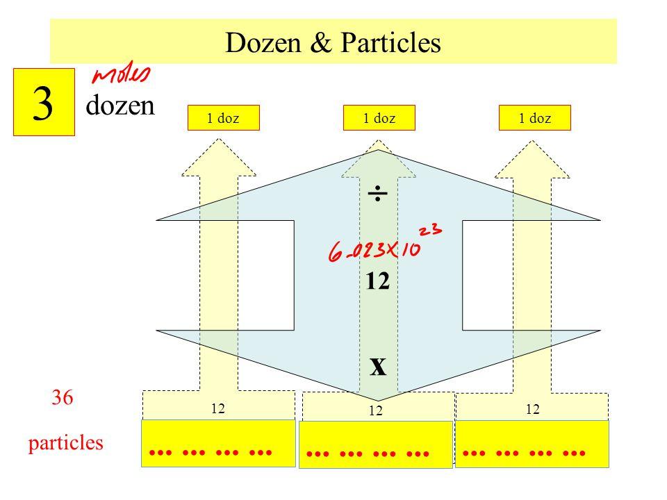 Dozen & Particles...... particles 1 doz dozen  12 x 36 12 ? 3